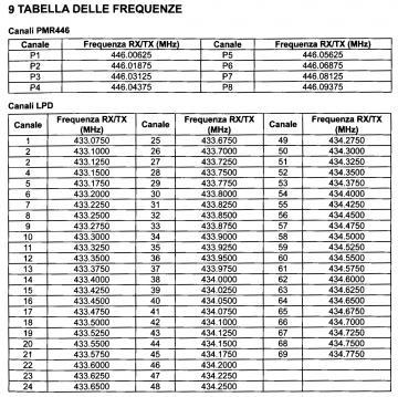 Tabella frequenze PMR LPD